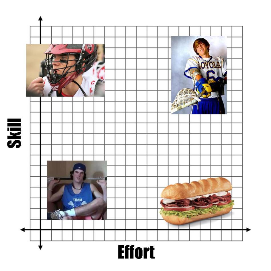 Club guy graph